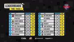 ESL AUNZ Championship 2019 - PUBG: Phase 3, Week 2, Day 2 | pro.eslgaming.com/anz