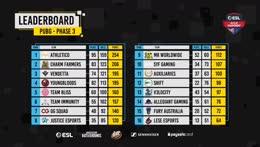 ESL AUNZ Championship 2019 - PUBG: Phase 3, Week 3, Day 1 | pro.eslgaming.com/anz