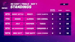 Fortnite Champion Series C2 S4 - Grand Finals