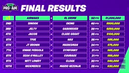Fortnite+World+Cup+pro+am+final+standings