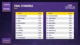 Final Standings Jeff Hoogland Wins MTGA Challenge Twitch Rivals