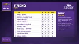 Twitch+Rivals+Hearthstone+Arena+Team+Draft+Challenge